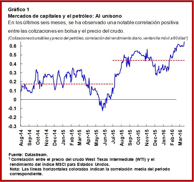 SPA.Oil.Chart1
