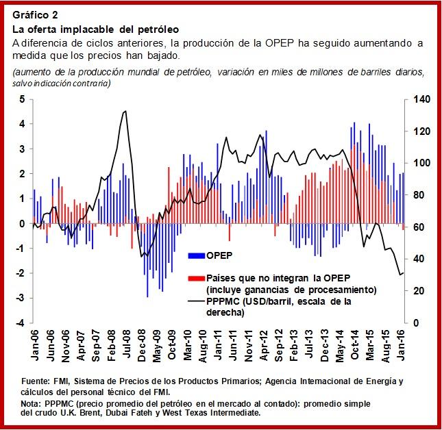 SPA.Oil.Chart2