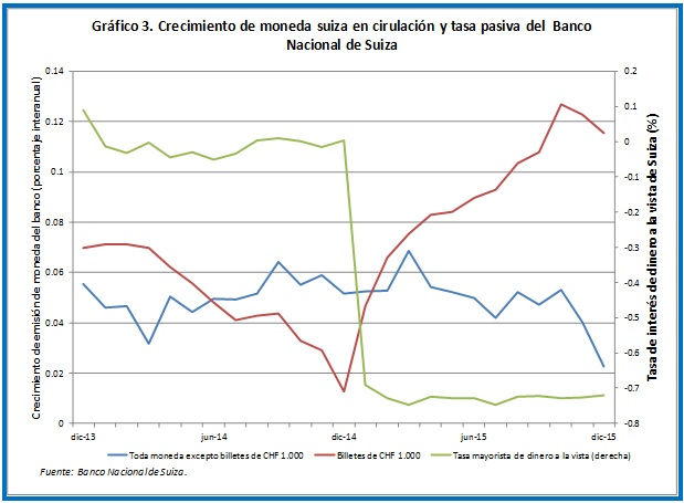 Negative Interest Rates Chart 3