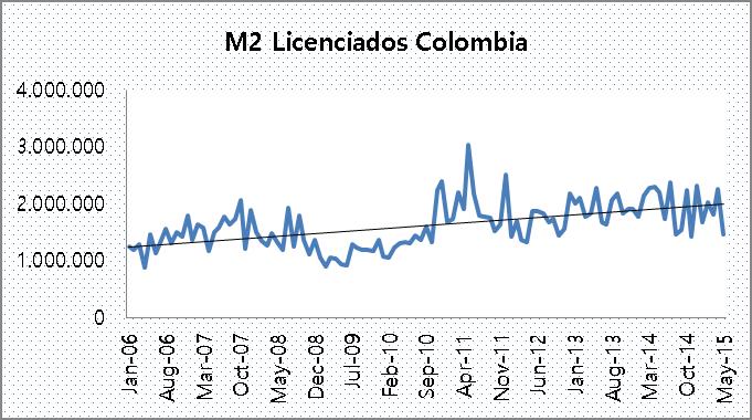m2 licenciadpos colombia