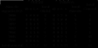 Cuadro: Distribución de IES universitarias según sector y número de años de vigencia de su acreditación de alta calidad