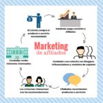 marketing-de-afiliados-para-monetizar-espacios-web