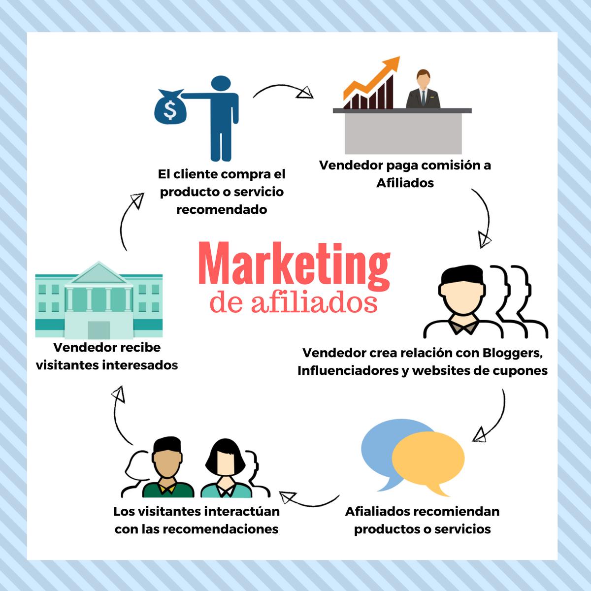 Marketing de Afiliados para monetizar tus espacios en la web
