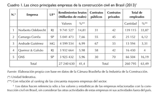 empresas-brasileras-camargo-correa-odebrecht-andrade-oas-corrupcion-brasil