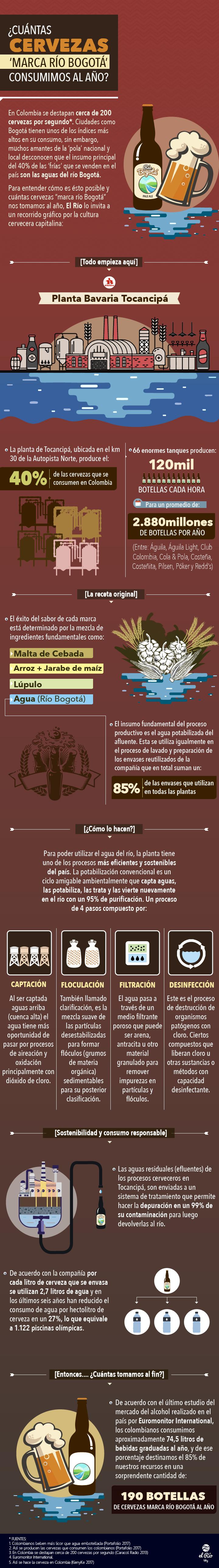 infografiacervezasriobogota-01