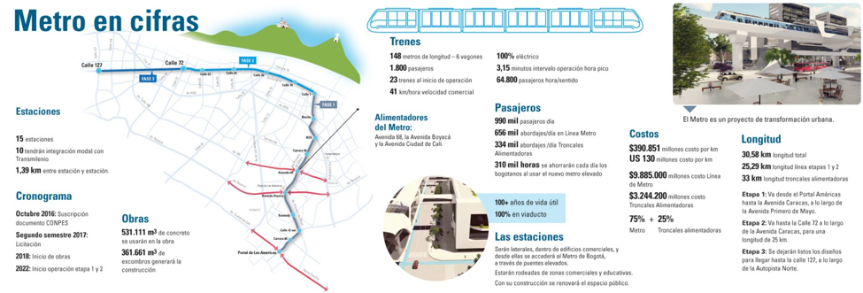 Información sobre el Metro de Bogotá. Fuente: Metro de Bogotá.