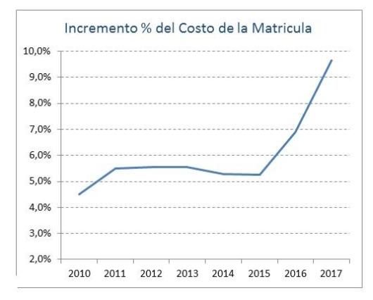 Aumento Matrículas Universidad de los Andes. Ser pilo paga inició en el 2014.