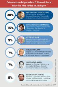 columnistas-mas-leidos-2017
