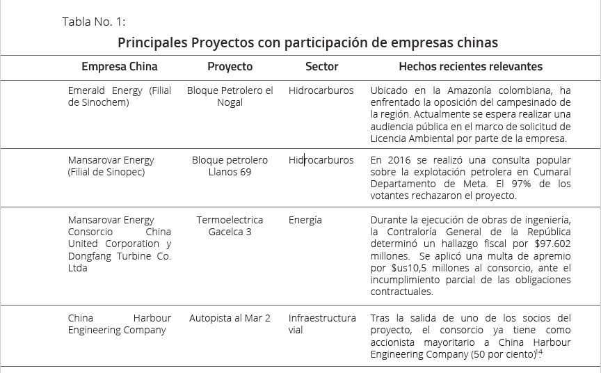 principales-proyectos-con-participacion-de-empresas-chinas