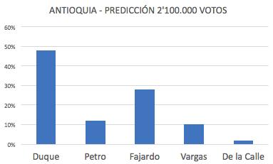 Duque 48%, Petro 12%, Fajardo 28%, Vargas 10%, De la Calle 2%.