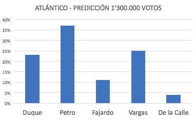 Duque 23%, Petro 37%, Fajardo 11%, Vargas 25%, De la Calle 4%-