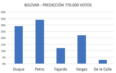 Duque 29%, Petro 34%, Fajardo 12%, Vargas 22%, De la Calle 3%.
