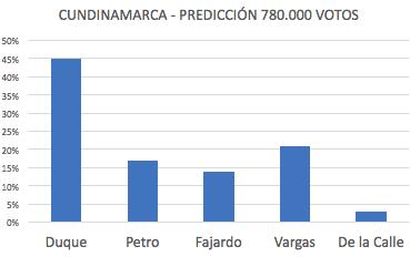 Duque 45%, Petro 17%, Fajardo 14%, Vargas 21%, De la Calle 3%.