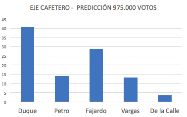Duque 42%, Petro 13%, Fajardo 28%, Vargas 12%, De la Calle 5%.