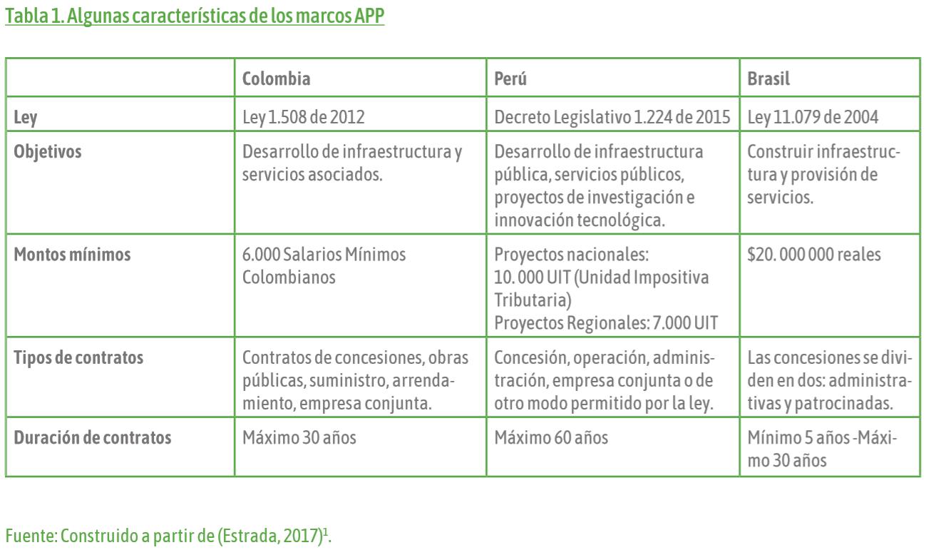 el-rol-de-la-banca-multilateral-en-el-impulso-a-las-asociaciones-publico-privada-tabla-1