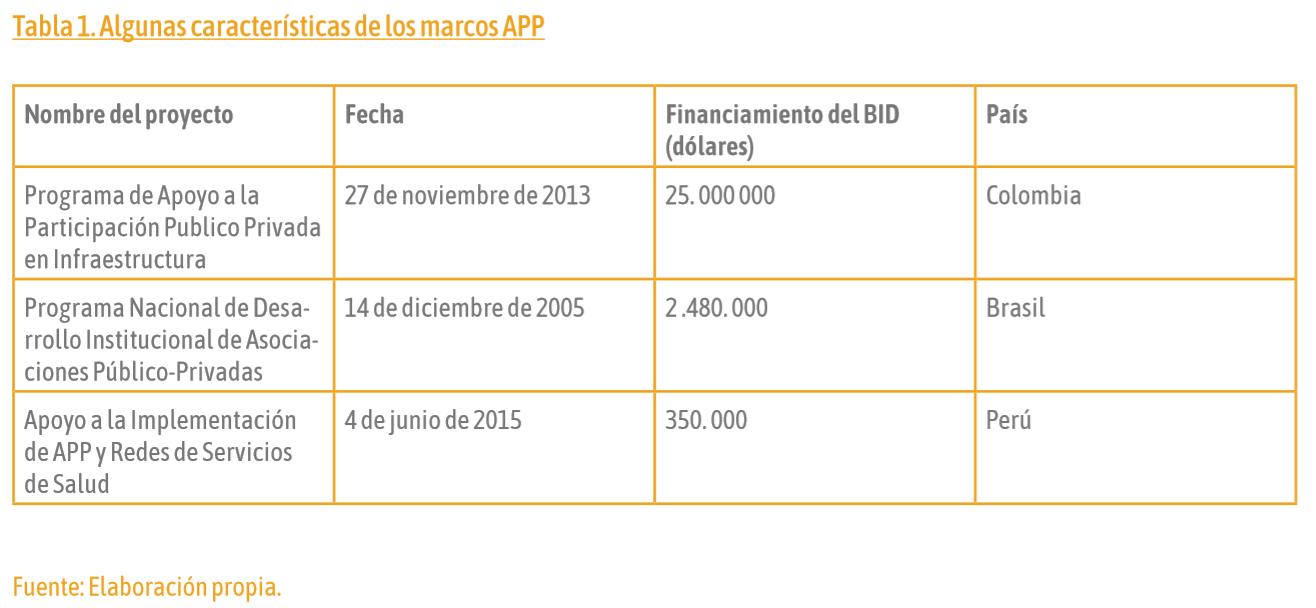 el-rol-de-la-banca-multilateral-en-el-impulso-a-las-asociaciones-publico-privada-tabla-2