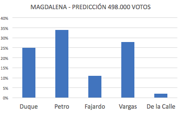 Duque 25%, Petro 34%, Fajardo 11%, Vargas 28%, De la Calle 2%.