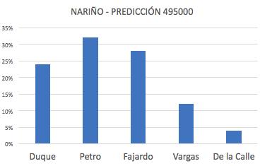 Duque 24%, Petro 32%, Fajardo 28%, Vargas 12%, De la Calle 4%.