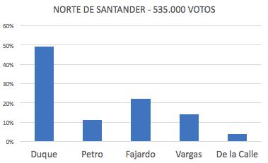 Duque 49%, Petro 11%, Fajardo 22%, Vargas 14%, De la Calle 4%.