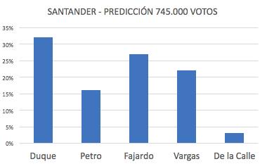 Duque 32%, Petro 16%, Fajardo 27%, Vargas 22%, De la Calle 3%.