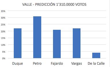 Duque 22%, Petro 31%, Fajardo 21%, Vargas 22%, De la Calle 4%.