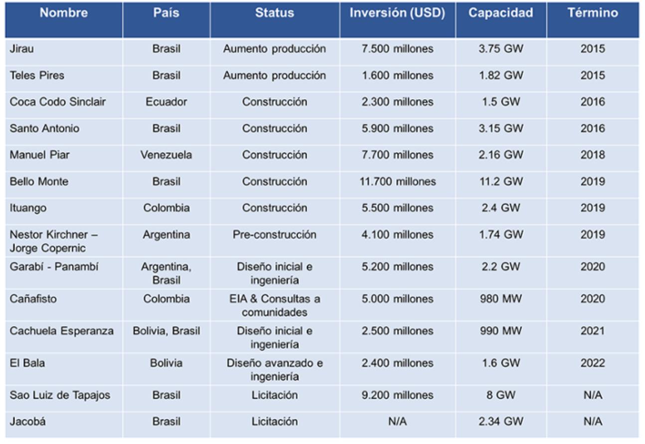 Proyectos hidroeléctricos a gran escala en América Latina