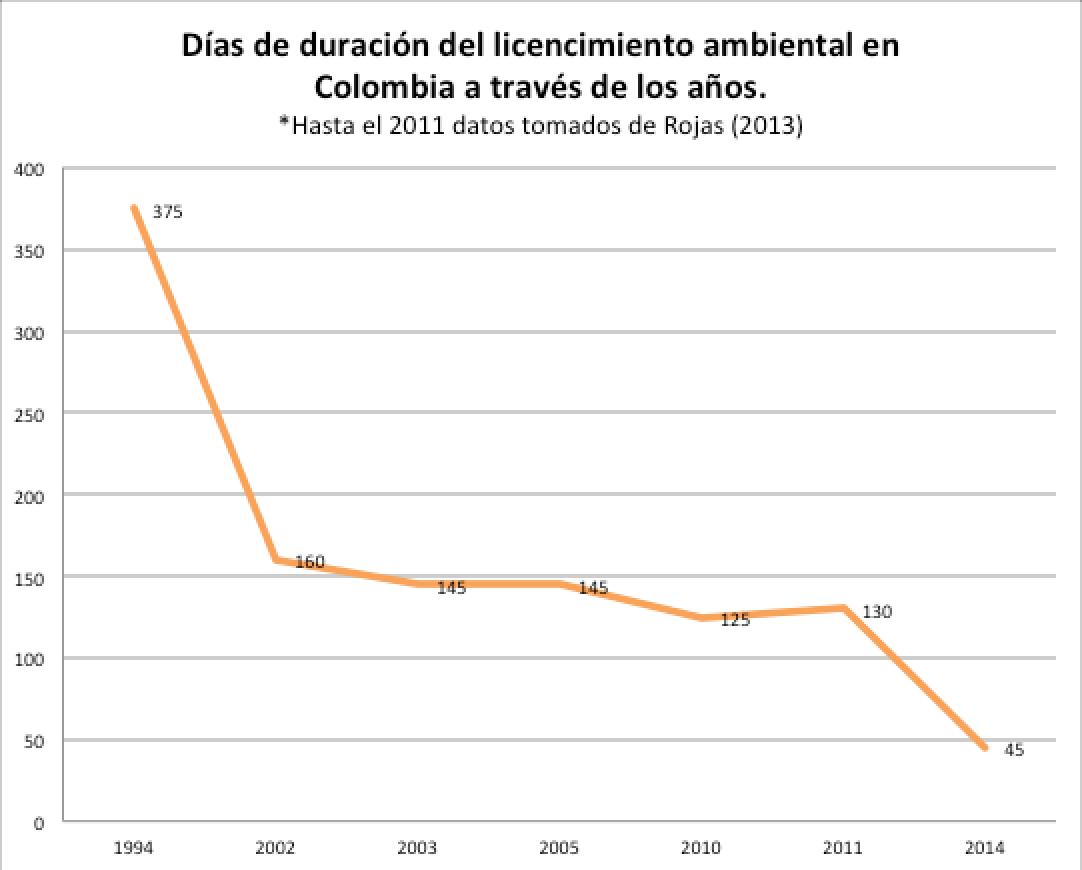 Días de duración del licenciamiento ambiental en Colombia