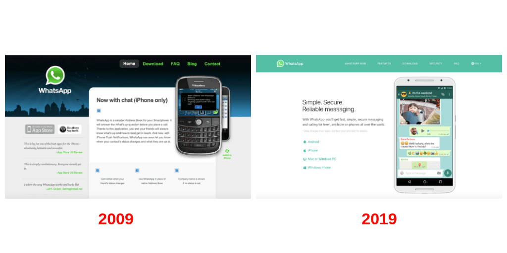 Cómo ha cambiado WhatsApp, la aplicación de mensajería instantánea