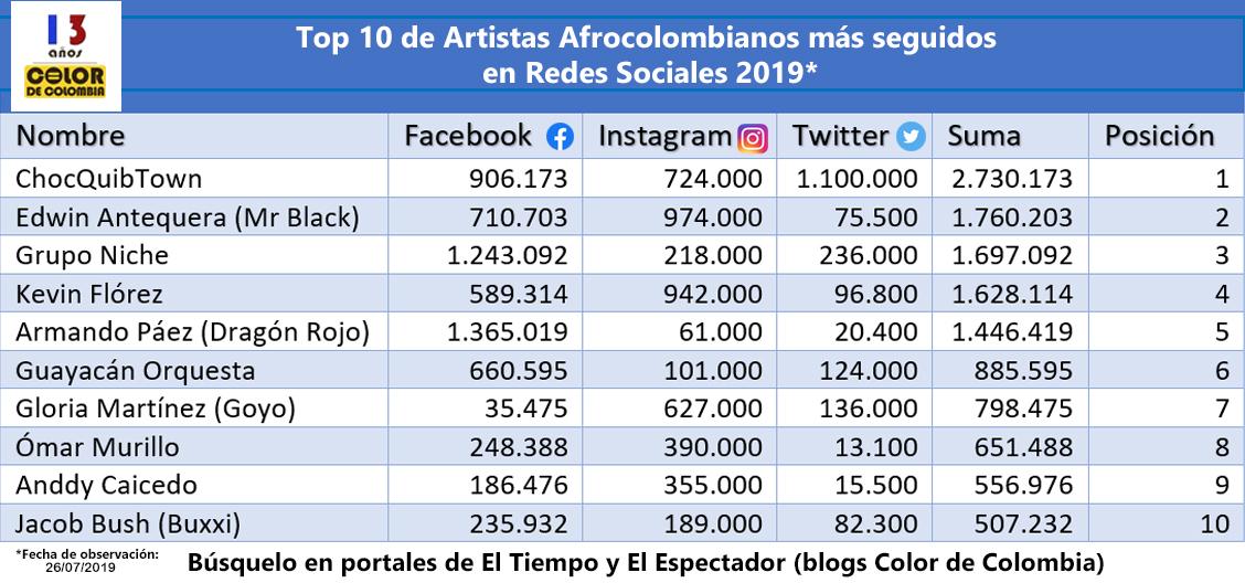 Top 10 de Artistas Afrocolombianos más seguidos en Redes Sociales 2019. Por: Color de Colombia.