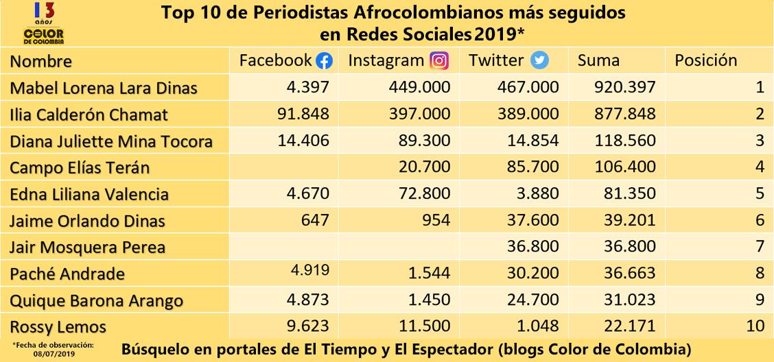Top 10 de periodistas afrocolombianos mása seguidos en redes sociales 2019.