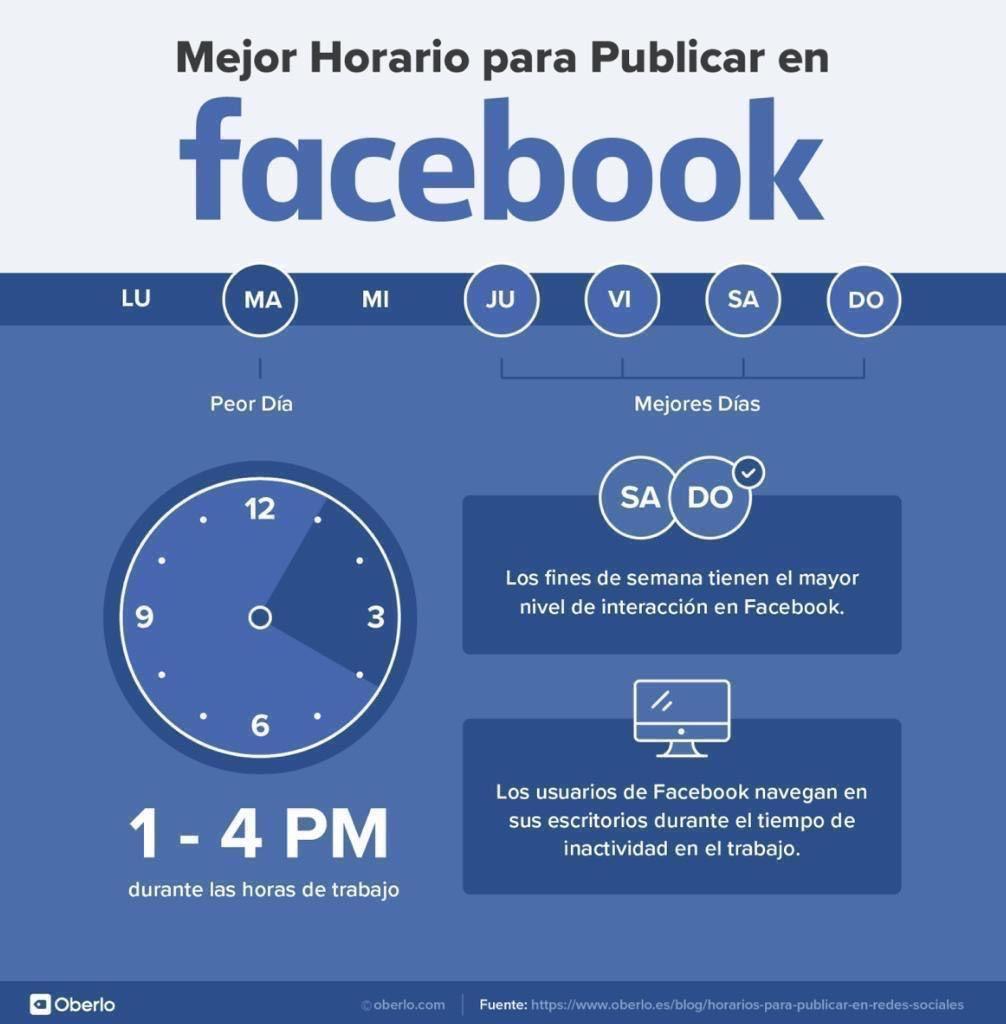 Los mejores horarios para publicar en Facebook