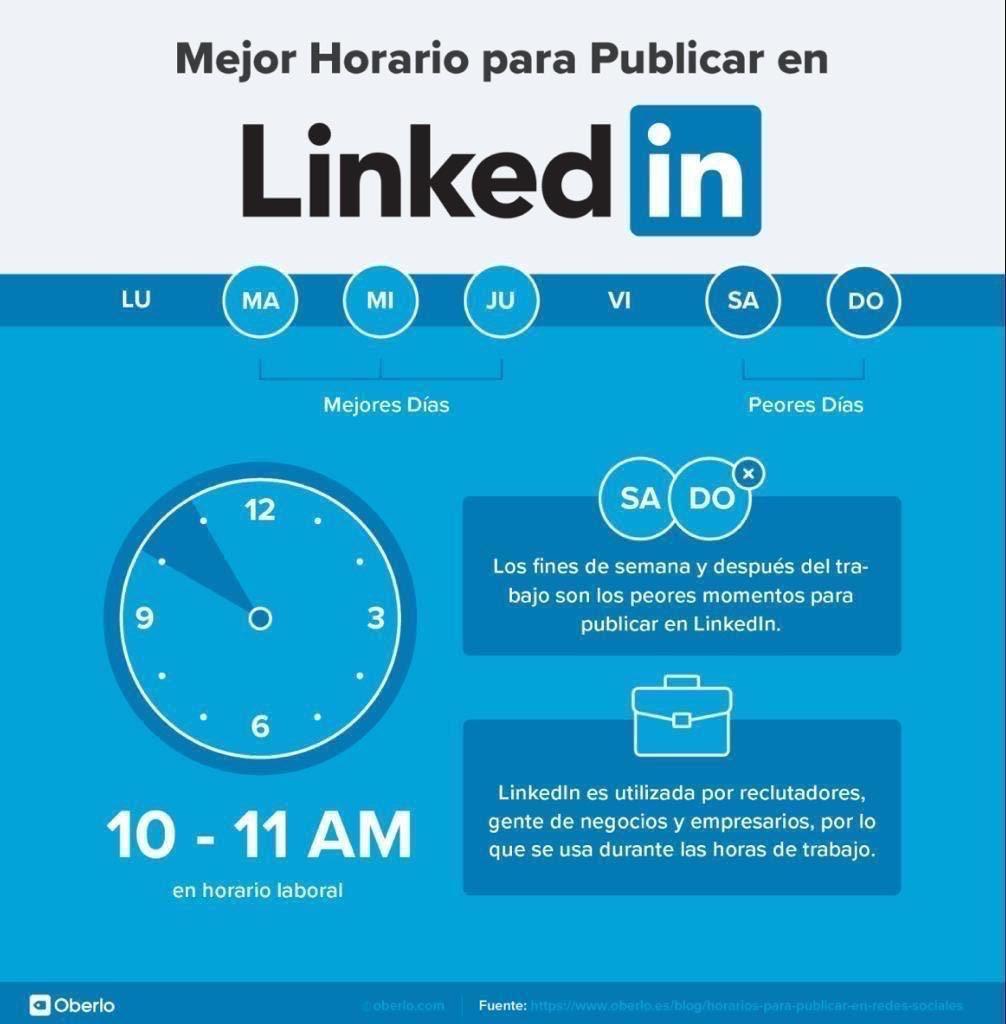Los mejores horarios para publicar en LinkedIn