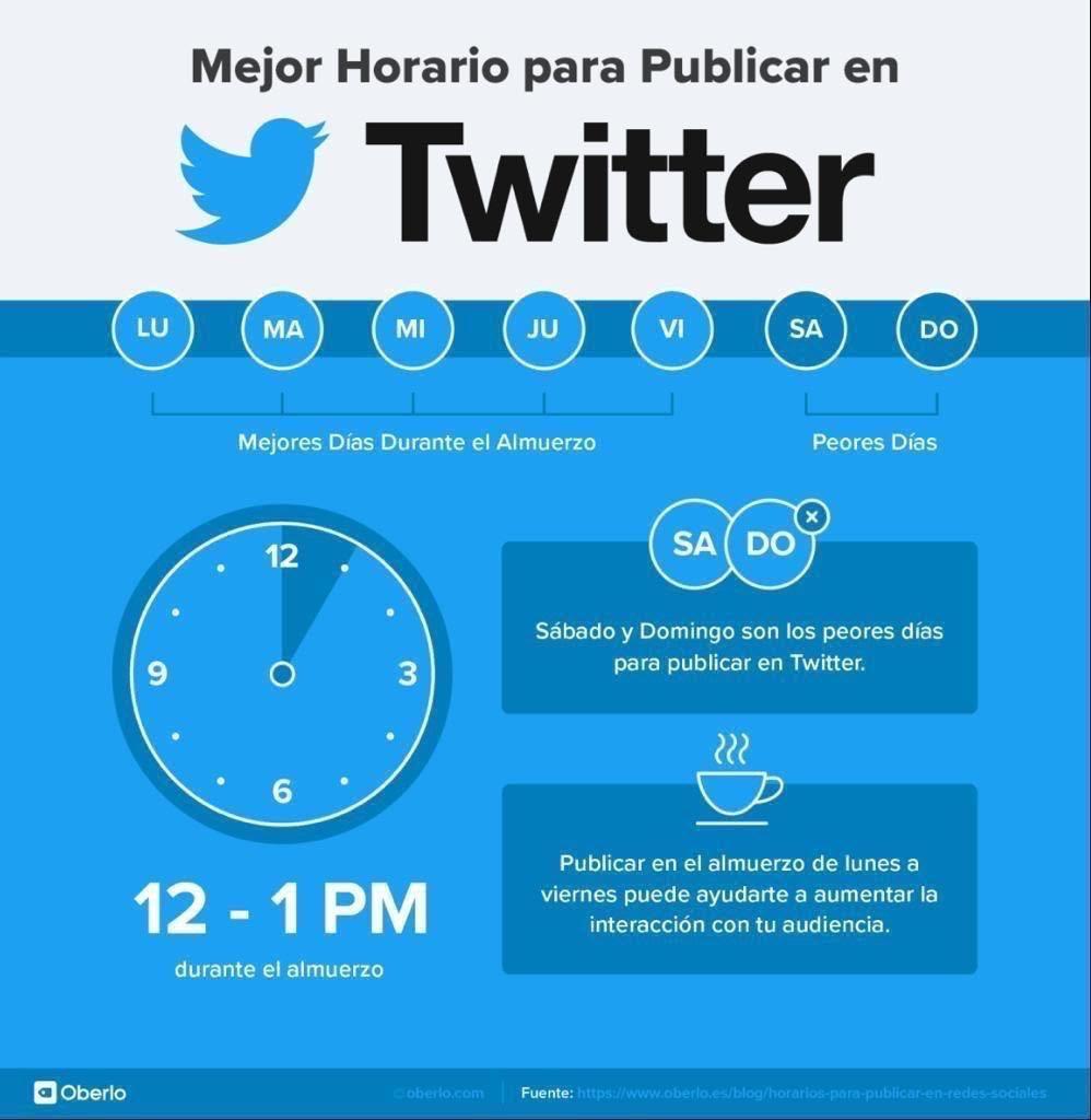 Los mejores horarios para publicar en Twitter