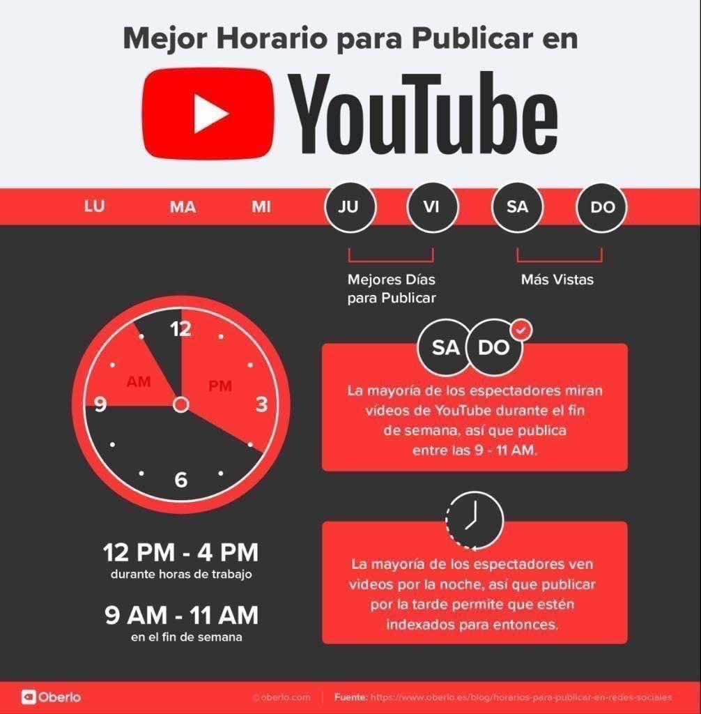 Los mejores horarios para publicar en YouTube